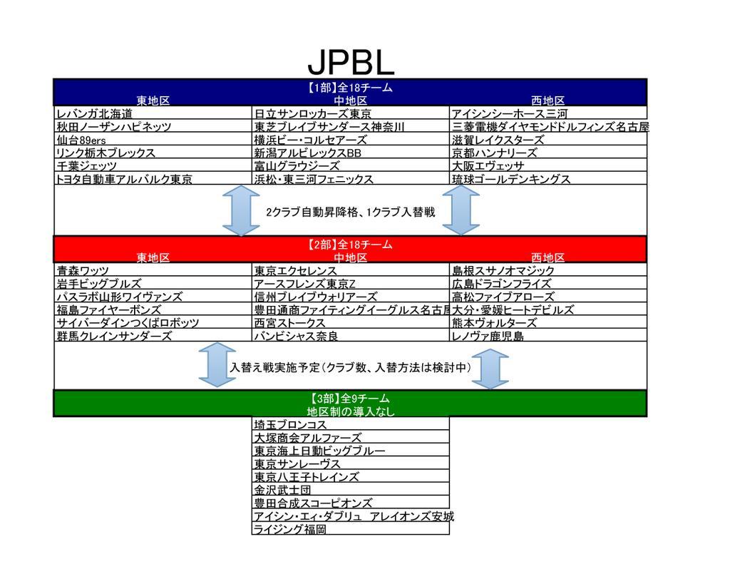 JPBL/バスケ)新リーグ階層わけ確定